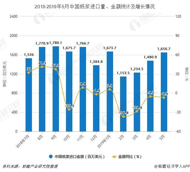 2018-2019年5月我国纸浆进口量、金额计算及增加状况