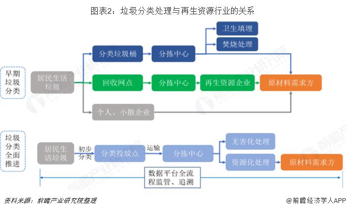 图表2:垃圾分类处理与再生资源行业的关系
