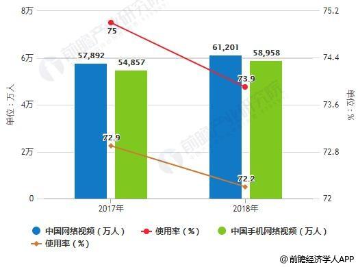 2017-2018年中国网络视频/手机网络视频用户规模及使用率统计情况