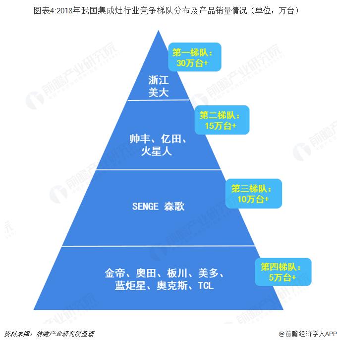 图表4:2018年我国集成灶行业竞争梯队分布及产品销量情况(单位:万台)