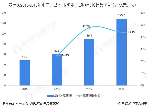 图表3:2015-2018年中国集成灶市场零售规模增长趋势(单位:亿元,%)