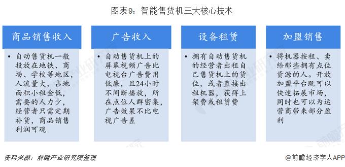 图表9:智能售货机三大核心技术