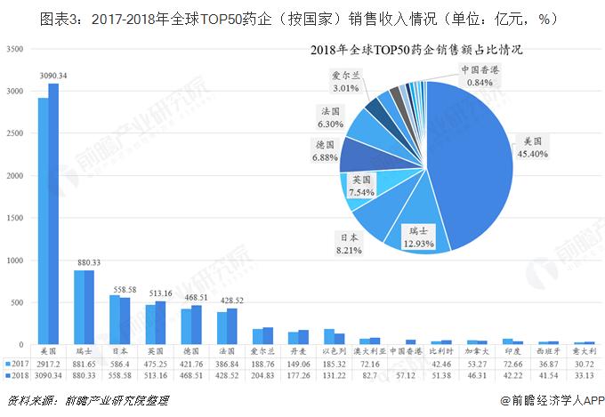 圖表3:2017-2018年全球TOP50藥企(按國家)銷售收入情況(單位:億元,%)