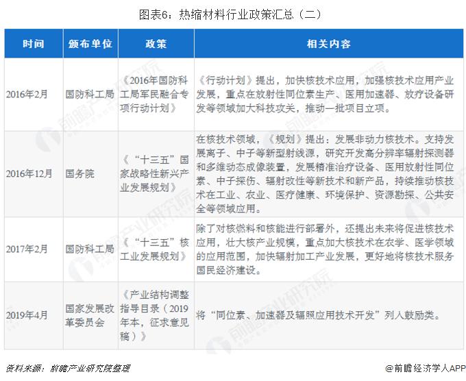 图表6:热缩材料行业政策汇总(二)