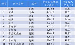 2019年全球制药企业TOP 50榜单公布:辉瑞稳居第一 中国2家药企首次上榜【组图】