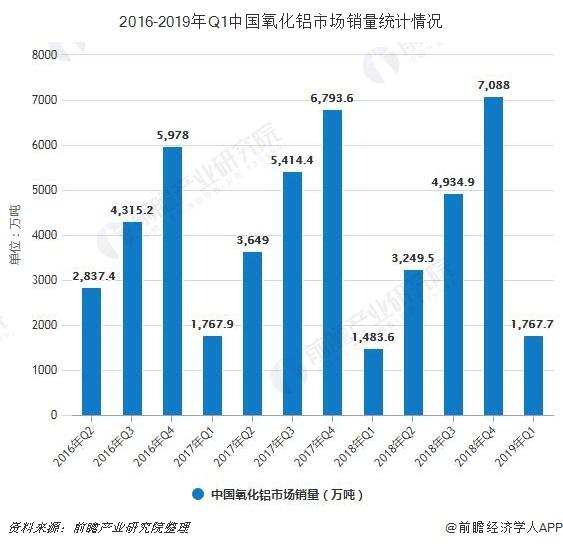 2016-2019年Q1中国氧化铝市场销量统计情况