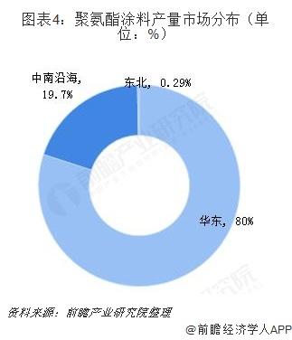 图表4:聚氨酯涂料产量市场分布(单位:%)