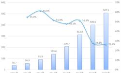 2018年中国快递行业市场分析与发展趋势 快递集聚效应显现【组图】