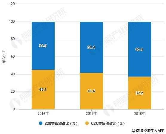 2016-2018年中国网络零售B2C、C2C零售额占比统计情况