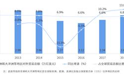 2018年中国与非洲、大洋洲主要国家双边<em>贸易</em>全景图(附<em>中国</em>和非洲、大洋洲主要国家进出口数据)