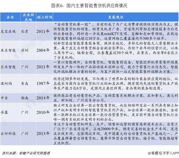 图表6:国内主要智能售货机供应商情况
