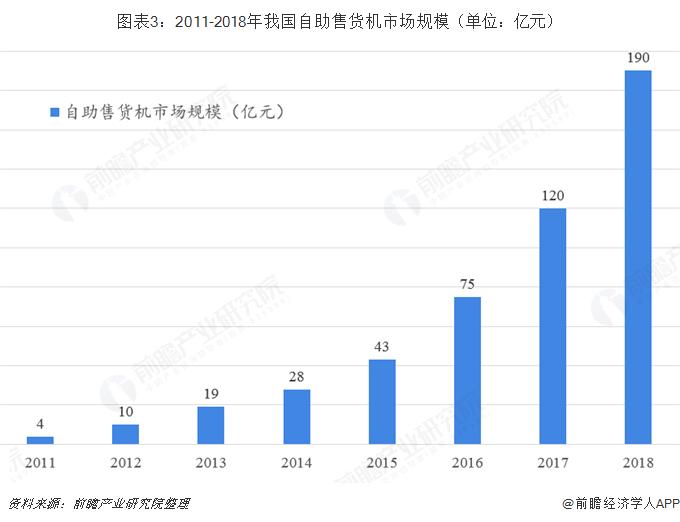 图表3:2011-2018年我国自助售货机市场规模(单位:亿元)
