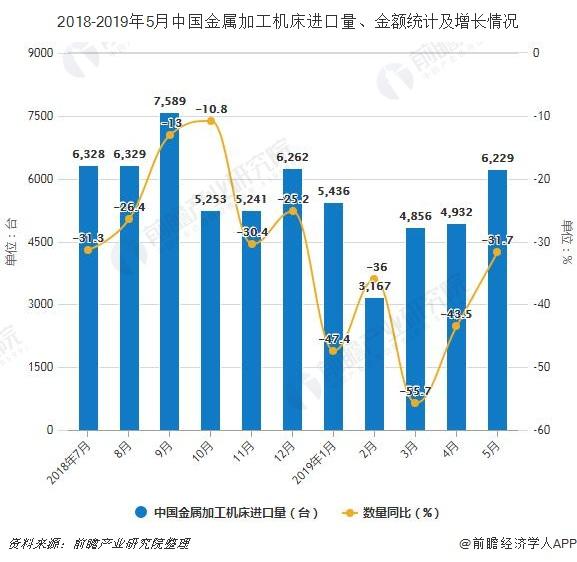 2018-2019年5月中国金属加工机床进口量、金额统计及增长情况
