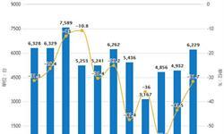 2019年前5月中国机床行业<em>市场分析</em>:产量超19万台,进口量超2.46万台