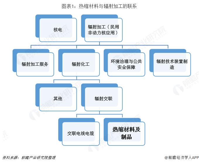 图表1:热缩材料与辐射加工的联系