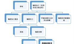 十張圖帶你了解我國熱縮材料行業發展情況(一) 熱縮材料已實現規?;a,沃爾核材國產龍頭地位進一步鞏固