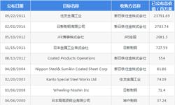 2018年全球特殊<em>钢铁行业</em>现状和发展趋势分析-<em>并购</em><em>重组</em>成为日本<em>钢铁行业</em>发展的主要动力【组图】