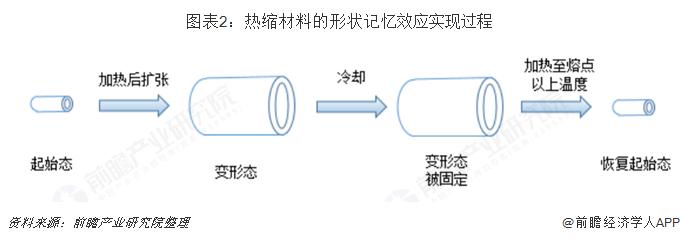 图表2:热缩材料的形状记忆效应实现过程