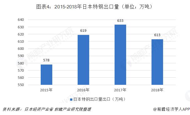 图表4:2015-2018年日本特钢出口量(单位:万吨)