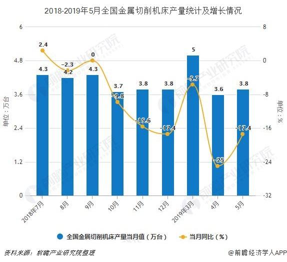 2018-2019年5月全国金属切削机床产量统计及增长情况
