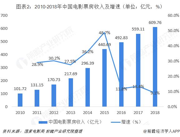 图表2:2010-2018年中国电影票房收入及增速(单位:亿元,%)