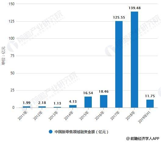 2011-2019年前6月中国新零售领域融资数量、金额统计情况