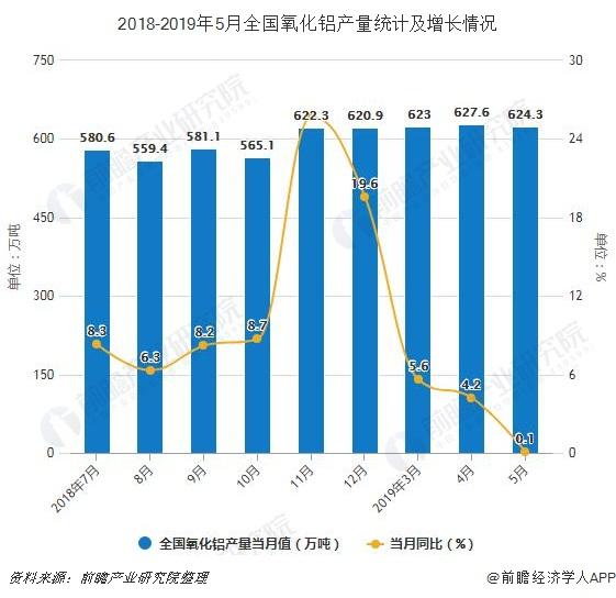 2018-2019年5月全国氧化铝产量统计及增长情况