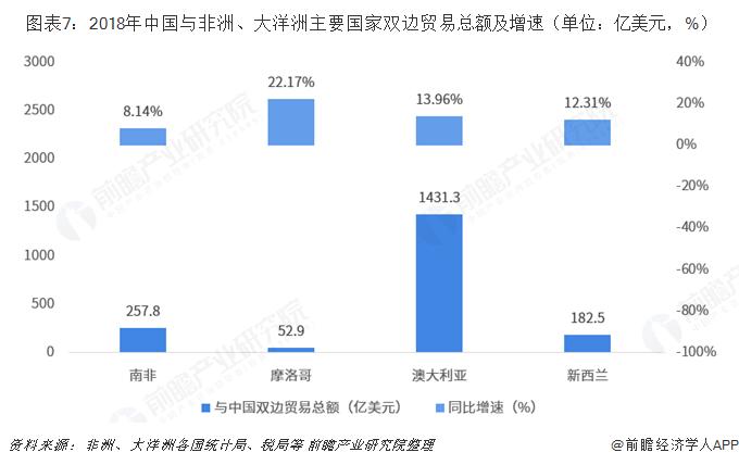 图表7:2018年中国与非洲、大洋洲主要国家双边贸易总额及增速(单位:亿美元,%)