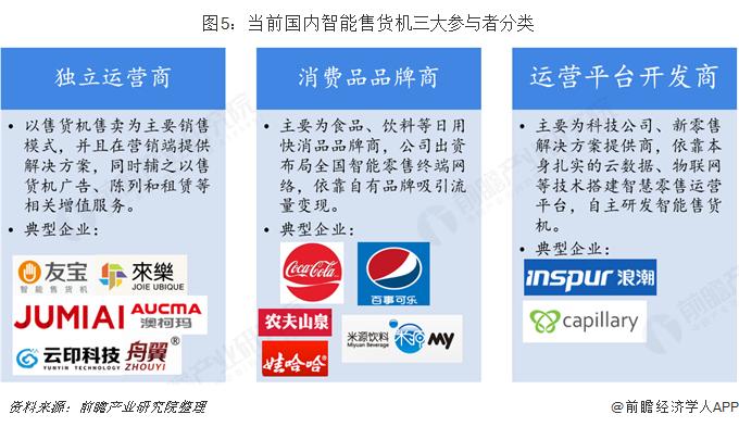 图5:当前国内智能售货机三大参与者分类