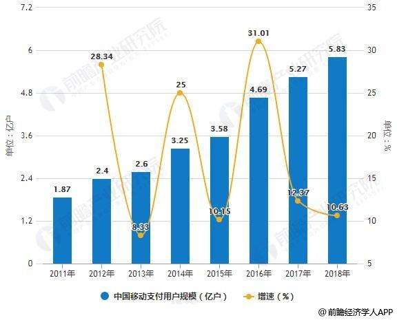 2011-2018年中国移动支付用户规模统计及增长情况