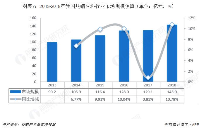 图表7:2013-2018年我国热缩材料行业市场规模测算(单位:亿元,%)