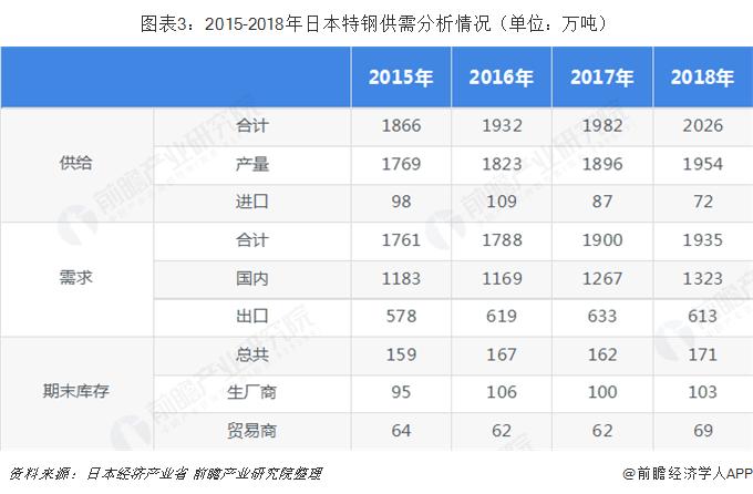 图表3:2015-2018年日本特钢供需分析情况(单位:万吨)