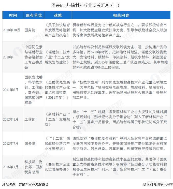 图表5:热缩材料行业政策汇总(一)