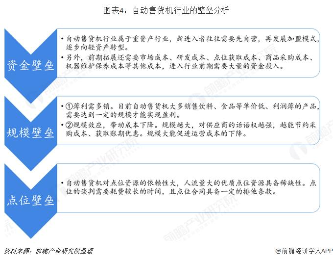 图表4:自动售货机行业的壁垒分析