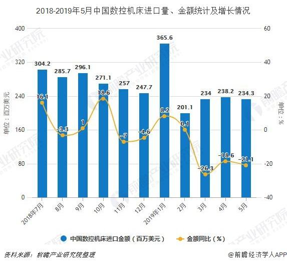 2018-2019年5月中国数控机床进口量、金额统计及增长情况
