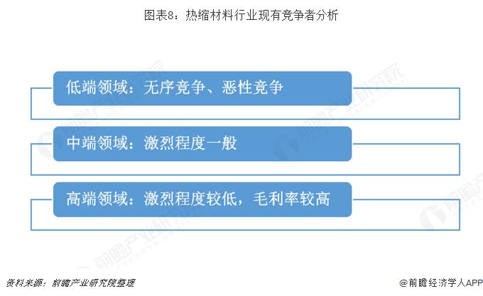 图表8:热缩材料行业现有竞争者分析