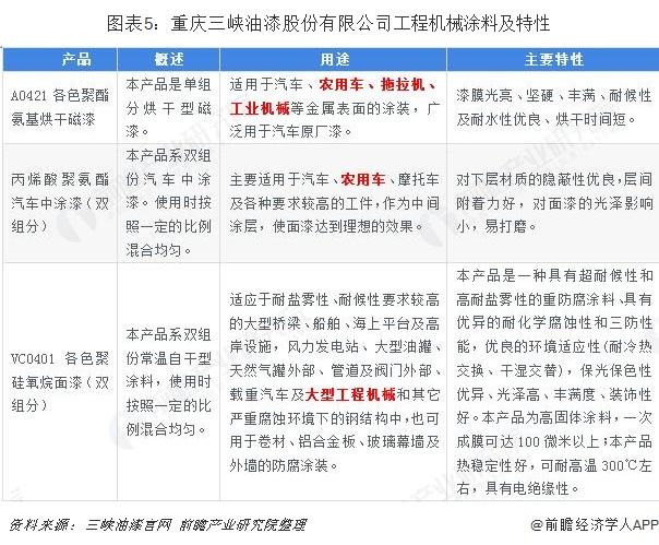 图表5:重庆三峡油漆股份有限公司工程机械涂料及特性