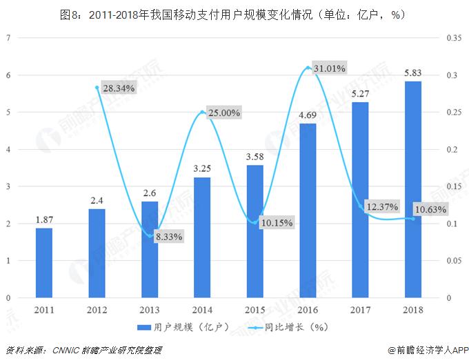 图8:2011-2018年我国移动支付用户规模变化情况(单位:亿户,%)