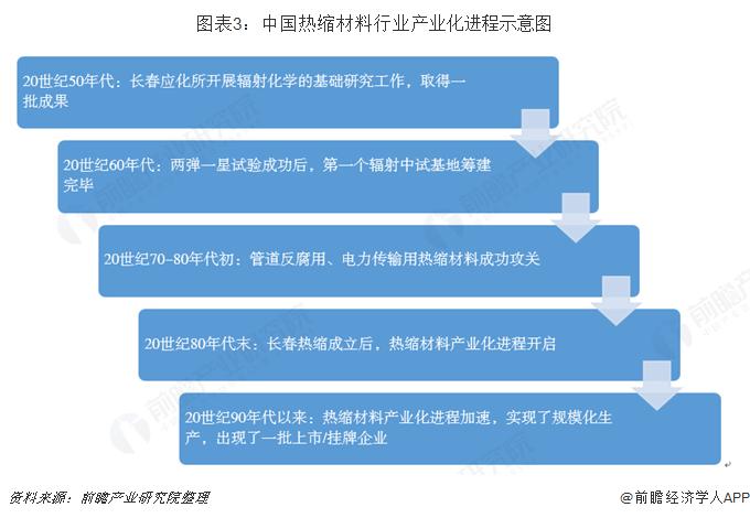 图表3:中国热缩材料行业产业化进程示意图