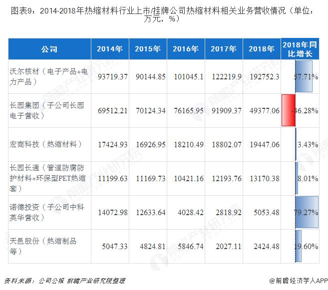 图表9:2014-2018年热缩材料行业上市/挂牌公司热缩材料相关业务营收情况(单位:万元,%)
