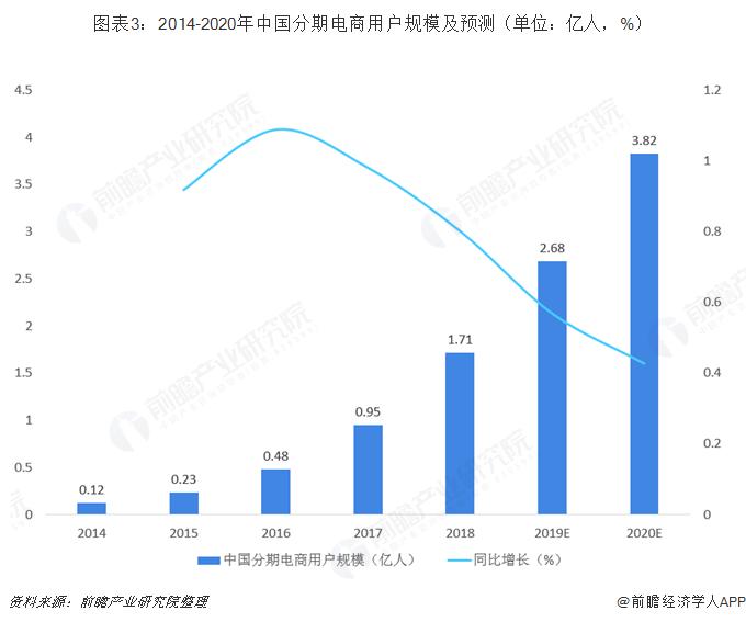 图表3:2014-2020年中国分期电商用户规模及预测(单位:亿人,%)