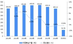 2018年中国黄金行业发展情况和发展前景 首饰类成为增长主要动力【组图】