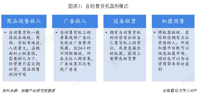 图表7:自助售货机盈利模式