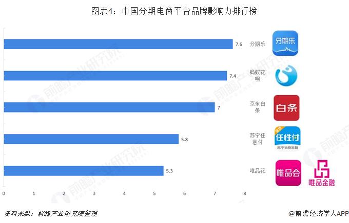 图表4:中国分期电商平台品牌影响力排行榜