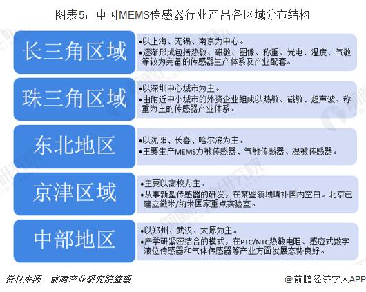 图表5:中国MEMS传感器行业产品各区域分布结构