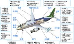 行业版图:《2019年中国<em>飞机</em>产业竞争格局全局观》(附市场份额、区域竞争格局、竞争前景)
