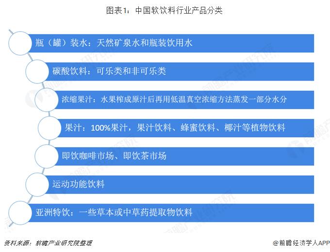 图表1:中国软饮料行业产品分类