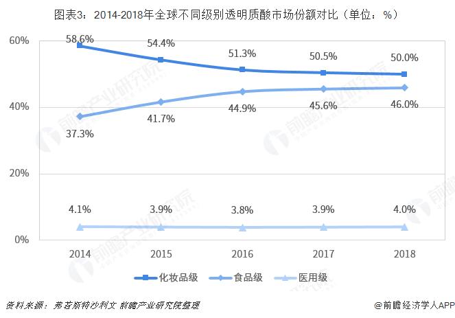 圖表3:2014-2018年全球不同級別透明質酸市場份額對比(單位:%)