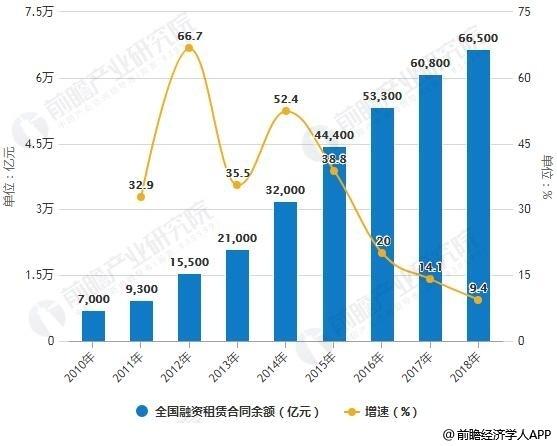 2010-2018年中国融资租赁合同余额统计及增长情况