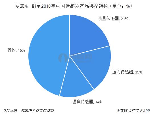 图表4:截至2018年中国传感器产品类型结构(单位:%)